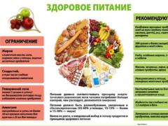 Питание — источник сердечного здоровья