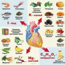 Какие продукты помогут укрепить сердце