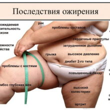 У вас избыточный вес или ожирение